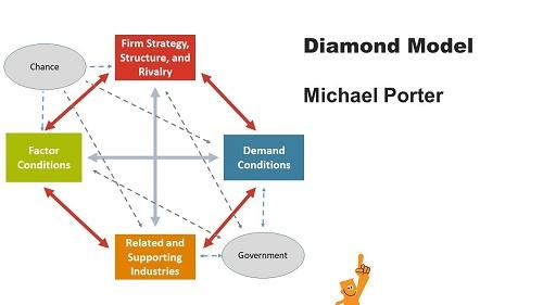 Lý thuyết mô hình kim cương của Michael Porter