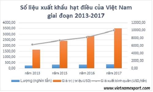 Hạt điều VNXK tăng nhanh