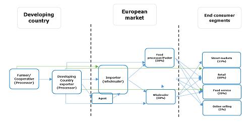 Cơ sở lựa chọn Hà Lan là thị trường xuất khẩu hạt điều của Việt Nam