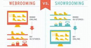 Showrooming là gì? Webrooming là gì? Xu hướng hiện nay