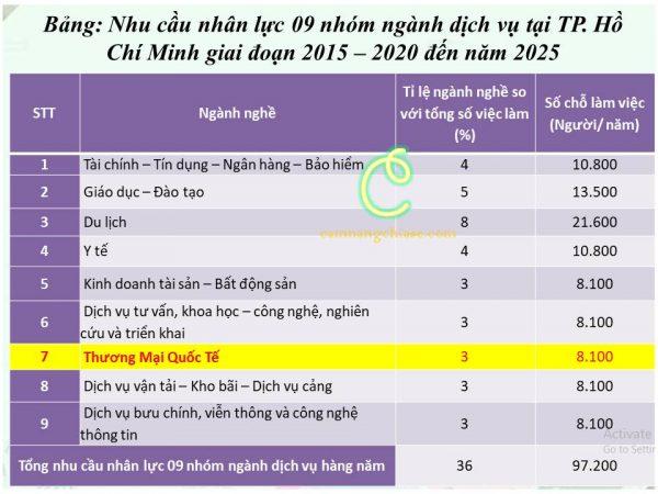 Nhu cầu nhân lực 09 nhóm ngành dịch vụ tại TP. Hồ Chí Minh giai đoạn 2015 – 2020 đến năm 2025