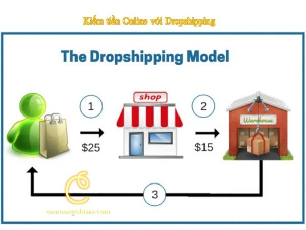 Kiếm tiền online với Dropshipping: Quy trình thực hiện